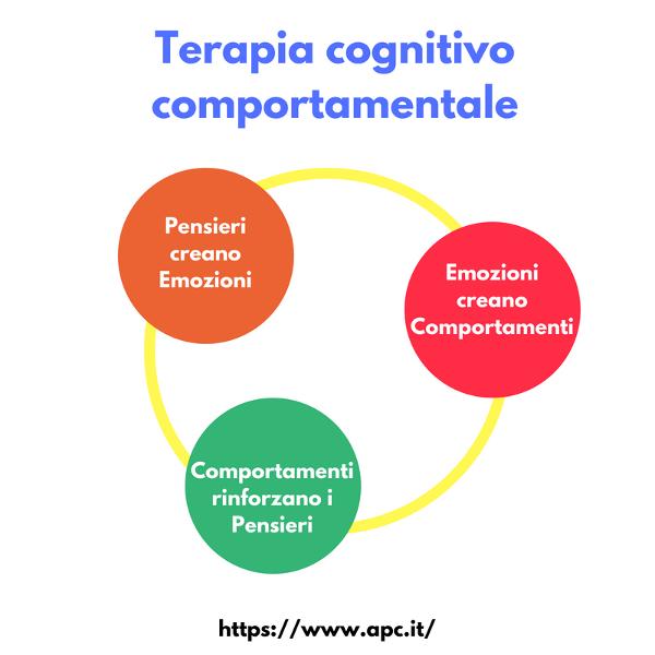 La Terapia Cognitivo-Comportamentale (CBT)